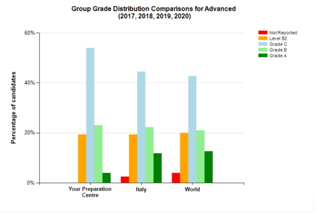 grade distribution cae