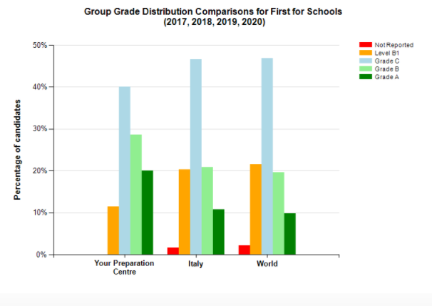 grade distribution first